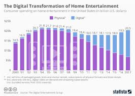 Chart Streaming Dominates U S Home Entertainment Spending