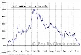 Co2 Solution Inc Tsxv Cst V Seasonal Chart Equity Clock