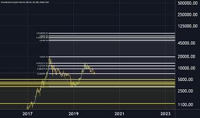 Trader Consensio Trading Ideas Charts Tradingview