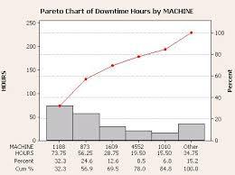 Use Of Pareto Chart Pareto Diagram