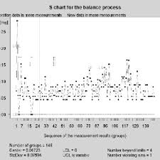 S Control Chart For The Mass Measuring Process Download