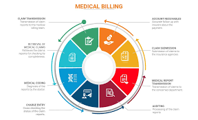 Revenue Cycle Management Flow Chart 51 Expert Medical Billing Chart