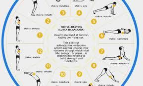 Basic Yoga Poses Chart Yoga Poses For Beginners Chart Abc News