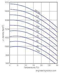 Thermal Expansion Rate Of Water Hot Water Expansion Rate