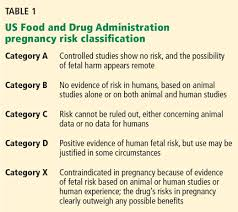 Medication Chart For Pregnancy Prescribing For The Pregnant Patient Cleveland Clinic