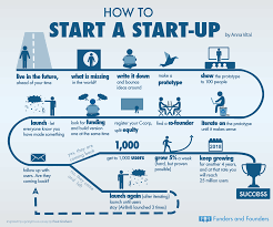 how to start a startup infographic startups paul graham and how to start a startup infographic