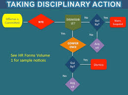 Disciplinary Action On Employees Lvs Rich Publishing
