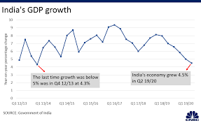 Indian Gdp Chart Goldman Sachs Says India Gdp Economic Growth Will Pick Up