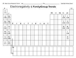 Electronegativity Teaching Resources | Teachers Pay Teachers