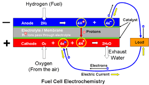 electrical power generation from hydrogen fuels the electrodes