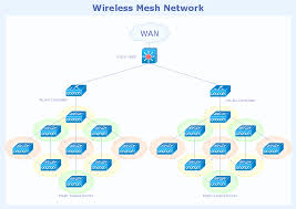 cisco network topology cisco icons shapes stencils and symbols wireless mesh network topology diagram computer networks solution example