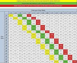 Tire Size Rpm Chart Tire Size Chart Comparison Menu And Free Printables With