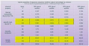 Heat Pipe Design Guide Infloor Radiant Design Guide Hydronic Underfloor Heating