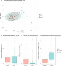 Links Between Environment Diet And The Hunter Gatherer Microbiome
