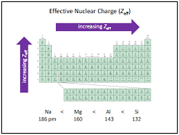 Periodic Charge Chart Zeff Effective Nuclear Charge Effective Nuclear Charge