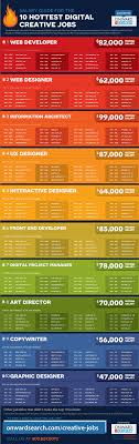 salary guide for the 10 hottest digital creative jobs onward search