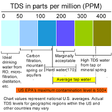 Drinking Water Tds Level Chart Tds Ppm Chart Large Essential Oils Drinking Water