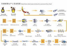 Steel Flow Chart Process Flow Chart