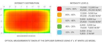 Iec Lighting Levels Ultraseal Backlights Advanced Illumination