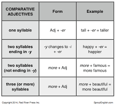Superlatives Chart Jgoldbergs Blog Comparatives Superlatives