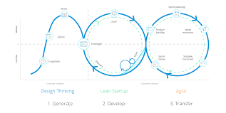 Design Thinking Agile Manifesto Design Thinking Vs Agile Combine Problem Finding Problem