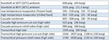 Co2 As A Refrigerant Five Potential Hazards Of R744