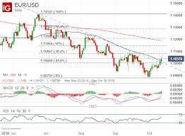 Us Dollar Technical Forecast Eur Usd Gbp Usd Aud Usd Usd Cad