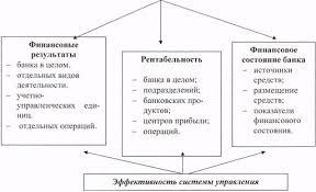 Реферат Эффективность работы банка Объекты финансового анализа коммерческого банка