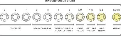 Diamond Types Chart Diamonds Victorias Collections