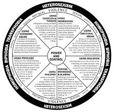 lgbtq abuse the national domestic violence hotline lgbt power and control wheel