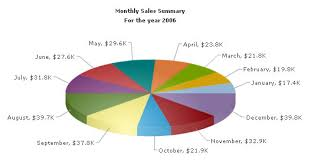 Charts Swf Converting The Chart To A Pie Chart