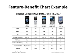 Product Feature Benefit Chart Sem A Selling Pe Acquire Product Knowledge To