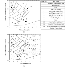 Robertson Et Al 32 Soil Behavior Classification Chart A