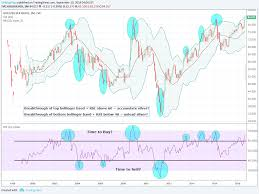 Gold Rsi Chart Gold Silver Ratio Rsi Bollinger Bands Buy Or Sell For