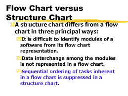 Flowchart And Structure Chart Function Oriented Software Design Continued Lecture 6