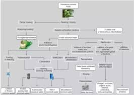 Glass Industry Process Flow Chart Furniture Manufacturing Process Googles Gning 138232750006