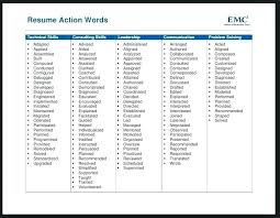 Resume Leadership Words Strong Resume Words Strong Resume Verbs