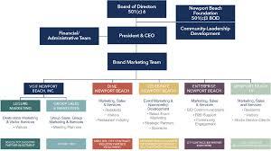 42 Correct Marketing Organization Chart 2019