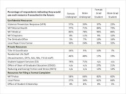 Survey Result Template Under Fontanacountryinn Com
