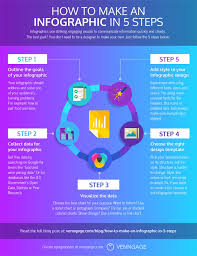 How To Create Infographics Thatll Supercharge Your Content