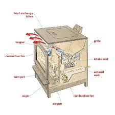 all about pellet stoves old houses storage and mobiles diagram of pellet stove