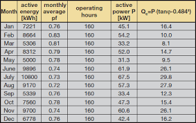 Power Factor Correction Calculation Chart Economic Advantages Of Power Factor Correction