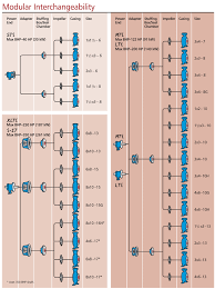 Inpro Seal Size Chart Goulds 3196 I Frame Centrifugal Pumps Goulds Pumps