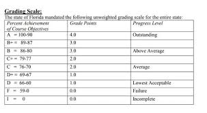 Elementary School Grading Chart Grading Scale Grade Scale