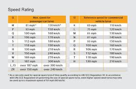 Tyre Diameter Chart Thinking Of Mixing Your Tyre Sizes Dont Correct Tyre Size