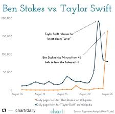 Stokes Was More Popular Than Taylor Swift During Headingley Test
