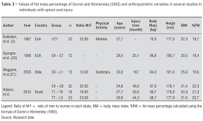 Analysis Of Body Composition Values In Men With Different