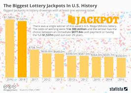 Lotto Chart Book Pdf Chart The Biggest Lottery Jackpots In U S History Statista