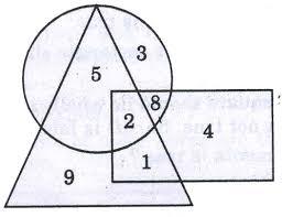 Online Venn Diagram Practice Logical Venn Diagrams Questions Practice Tests Online Tnpsc Group