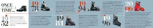 Inline Skates Ice Skates Collection By Roces